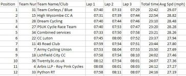 45RC - 7th overall, great result.